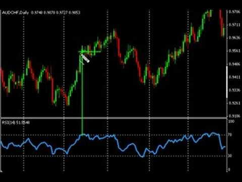 Forex Trading – How to Use the RSI Indicator