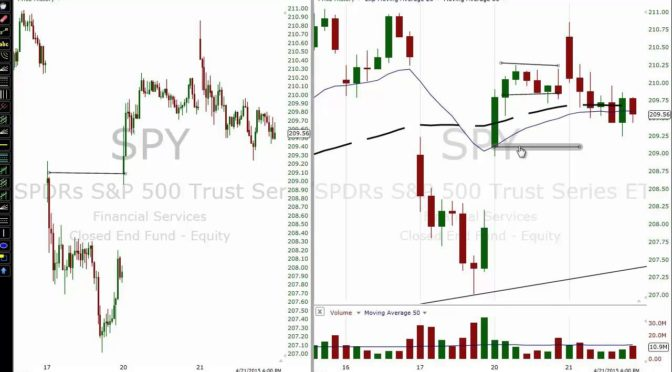 Day Trading Strategy Hourly Charts