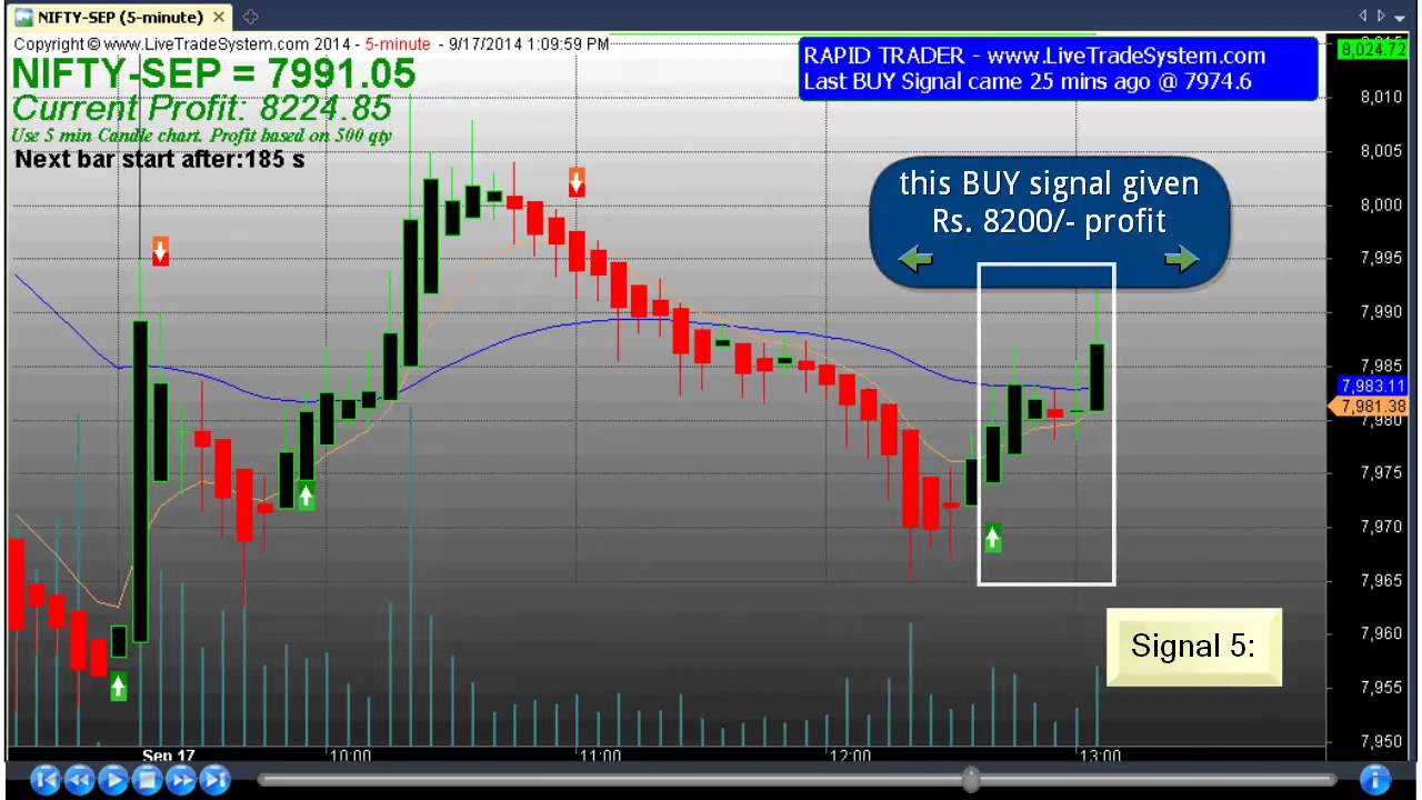 100 Best Trading Software With Precise Buy Sell Signal
