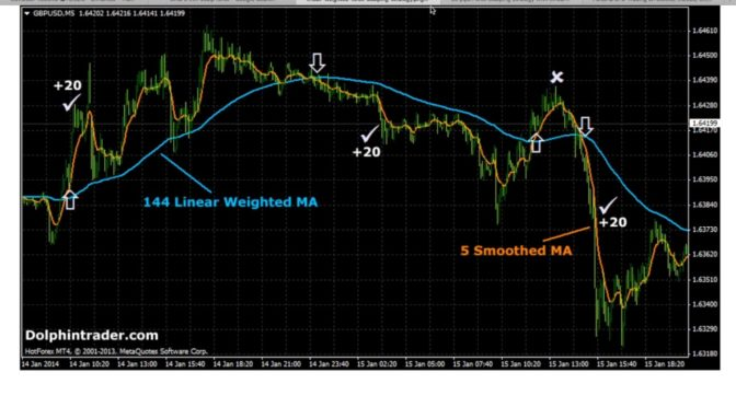 Easy Forex Strategy – Scalping 5 Minute Chart – Read Description …