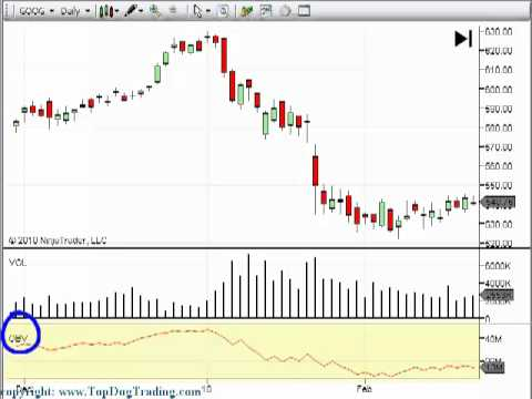 Trading Volume Indicator on Your Day Trading and Swing Trading Ch…
