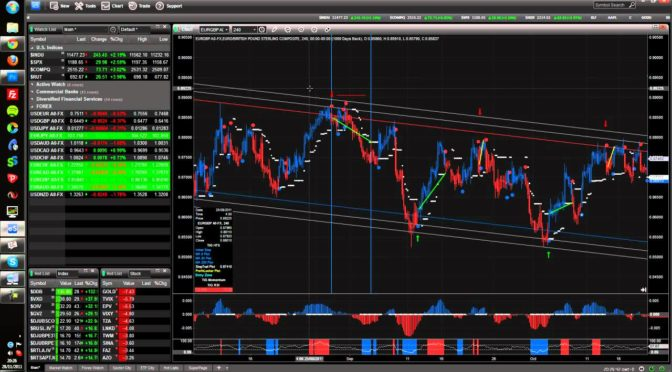 How to trade Forex EURGBP 4H Charts – Home Trading System and eSi…
