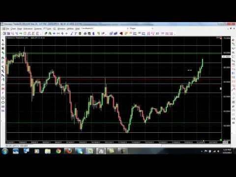 How to Trade Forex | Simple Forex Trading Strategy for Beginners …