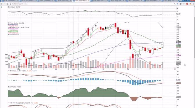 PCLN NVDA TSLA NFLX CMG Technical Analysis Chart 7/24/2017 by Cha…