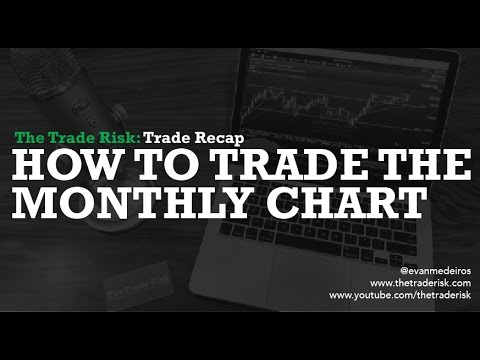 How To Trade The Monthly Chart  – Trade Review XLU