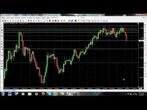 Forex Trading Signals – Learn How to Trade Forex