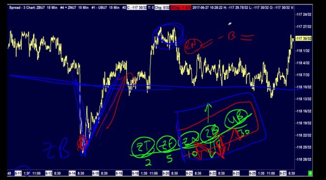 How to Trade Bond Futures – Infinity Futures, Sierra Charts – int…
