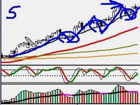 Oil Charts