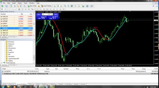 Forex Trading Strategies Using Super Trend Profit Indicator  – 10…