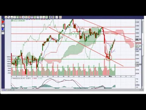 StockCharts.com Review – Best Stock Market Charts Website