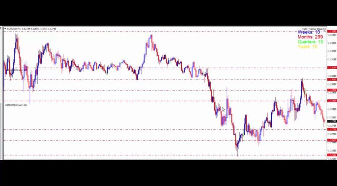 How  a  professional  Forex trader  trades  the  1  and  5  minut…