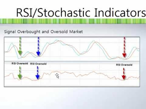 Forex Leading Indicator To Use