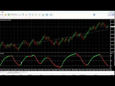 Best Forex Trading Indicator for MT4 System's Software