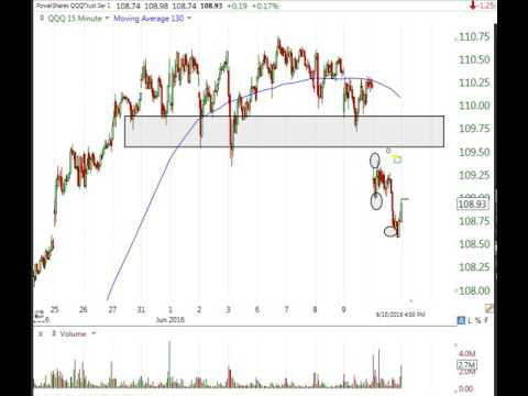 Stock Market Technical Analysis June 10 2016