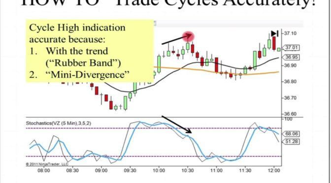 Timing Your Trade Entries & Exits w/ Swiss Clock Precision by Bar…