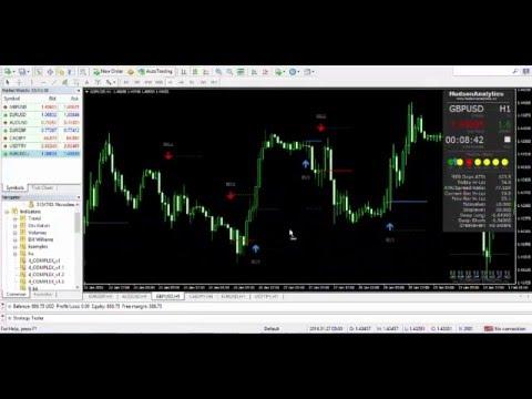 Top dog trading custom indicators
