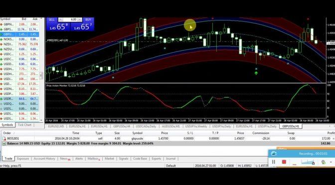 Best Forex Trading Super Signals Indicators System