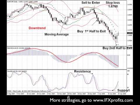Kishore M FX Trading Strategies: forex trading strategies, best f…