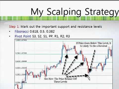 ? Best Forex Scalping Strategy – Scalping The Forex Market Made E…