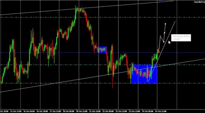 How to Use Forex Swing Trading Signals on VantagePointTrading.com