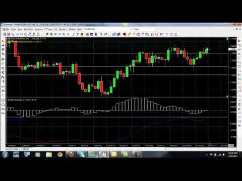 Forex Strategies – Learn How To Trade Forex