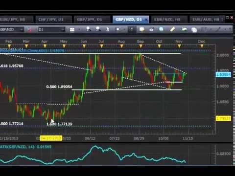 Forex Strategy using ATR Warning Break Out SPX Reversal