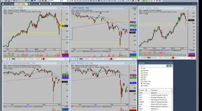 Chart Layout Setup For Your Stock Market Analysis Software