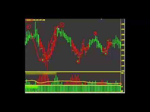 commodity futures  options   forex trading strategies