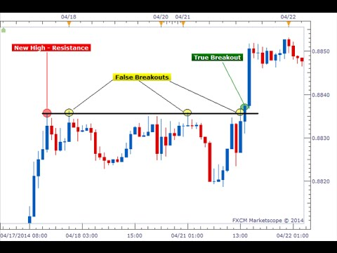 How To Trade Breakouts Strategy for beginners Forex trading