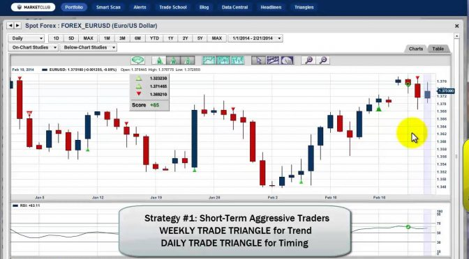 A Short-Term Strategy To Conquer The FX Market