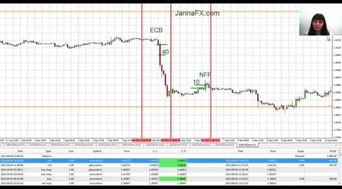 Forex. My 300 pips Profit with Simple News Trading Strategies
