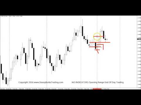 No Indicators Opening Range Price Action End Of Day Trading