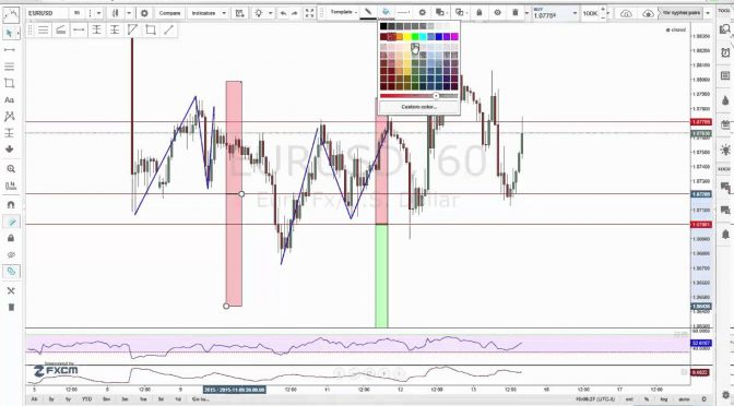 Tutorial [Forex Trading] How to backtest a trading strategy