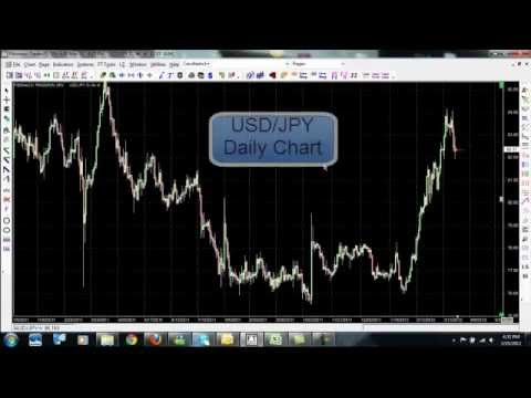 Best Forex Signals – Watch Our Pro Members Buy the USD/JPY Curren…