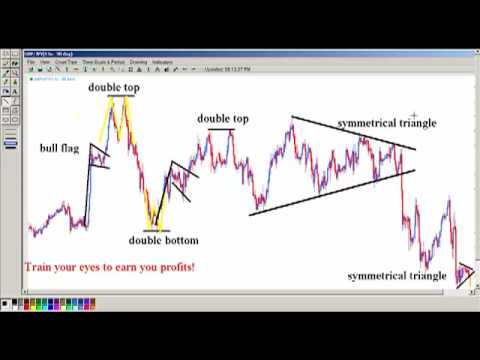 The power of chart pattern recognition and many examples all in o…