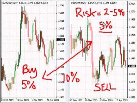 Correlation in the forex market