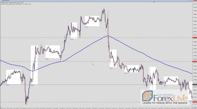 1 Simple Forex Trading Strategy: +369% Percent Compounded Gain