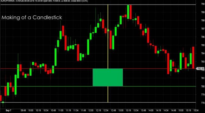 Basics of Price Charts How To Draw Read, Interpret and Trade Usin…