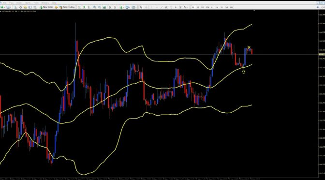 Bollinger Band – 5 Min Expiry Trading M1 Charts