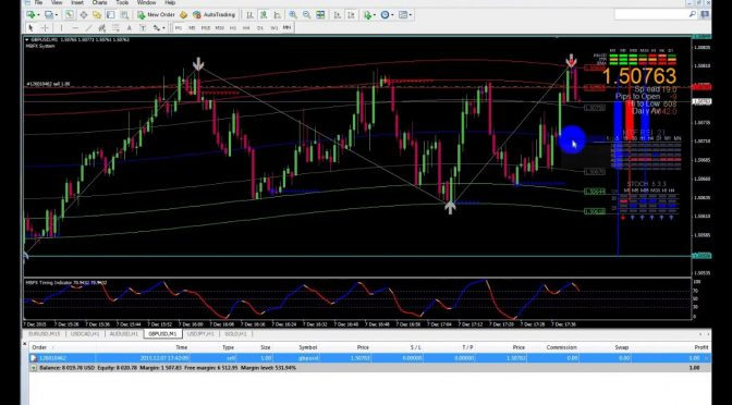 Live 5 min with MBFX Trading System in Metatrader MT4 Forex