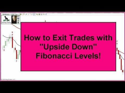Fibonacci Extensions Tutorial: How To Exit Trades