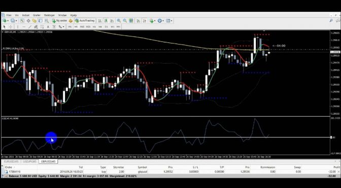 Forex 5 min Scalping using Commodity Channel Index (CCI)