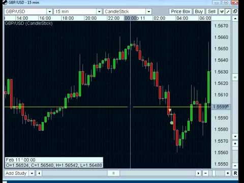 How To Way Easy Forex Trading Strategy Breakout or Fakeout How to…