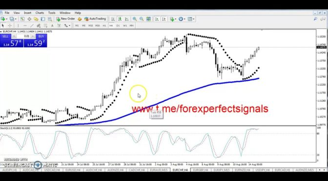 Simple scalping strategy 150+ pip daily