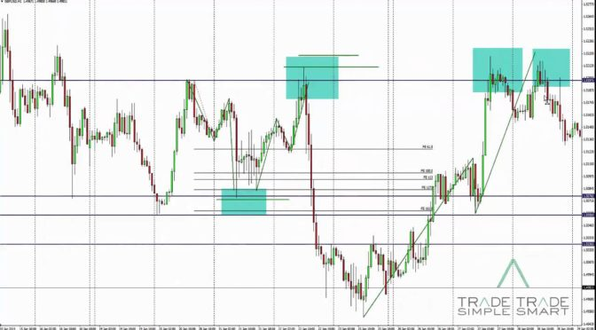 Forex Trading Tips Confluence or Accumulation Trading Examples – …