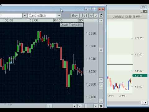 Forex Trading – Three Killer Forex Strategies