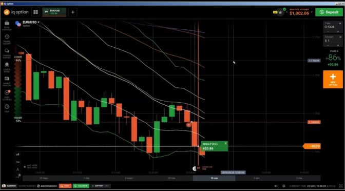 Candlestick Chart Analysis: leading indicators technical analys…