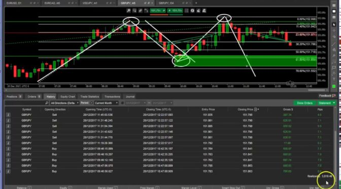 Todays Forex Scalping results