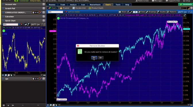 How to set up your Thinkorswim charts | Trading Software