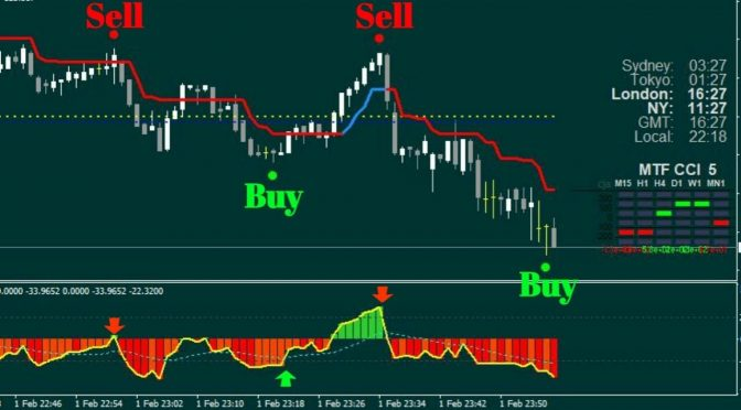 regDet Signal Forex Indicator for MT4 with optimization feature. | eBay